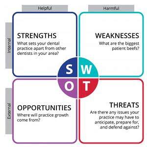 Dental SWOT
